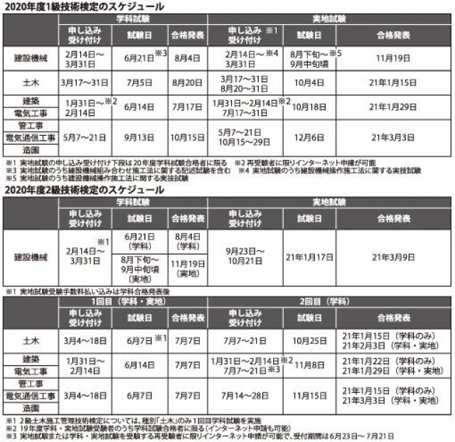 2020年度国家資格技術検定スケジュール 神山和幸行政書士事務所(和歌山県)