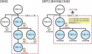 下請企業の主任技術者配置要件の合理化(イメージ)