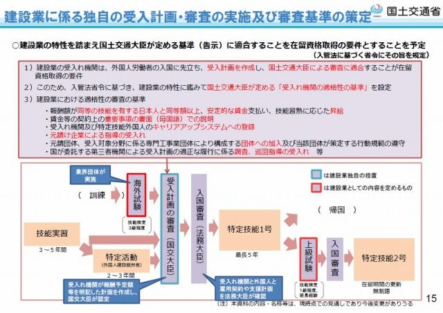 建設業における外国人独自受け入れ計画策定状況