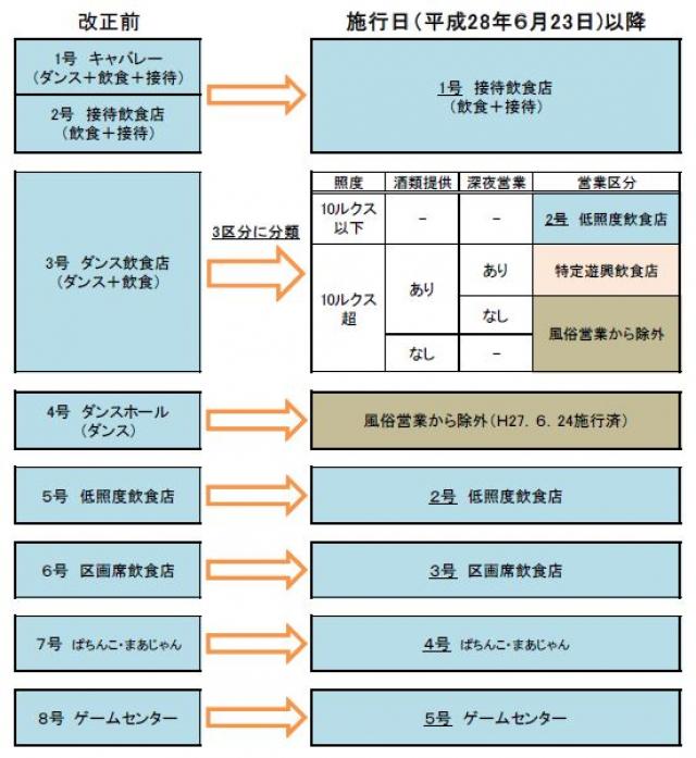 風営法営業区分改正 神山和幸行政書士事務所